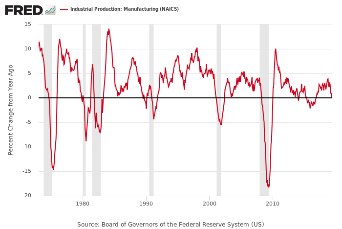 Is Manufacturing's Potency Fading For U.S. Business Cycle Analysis?