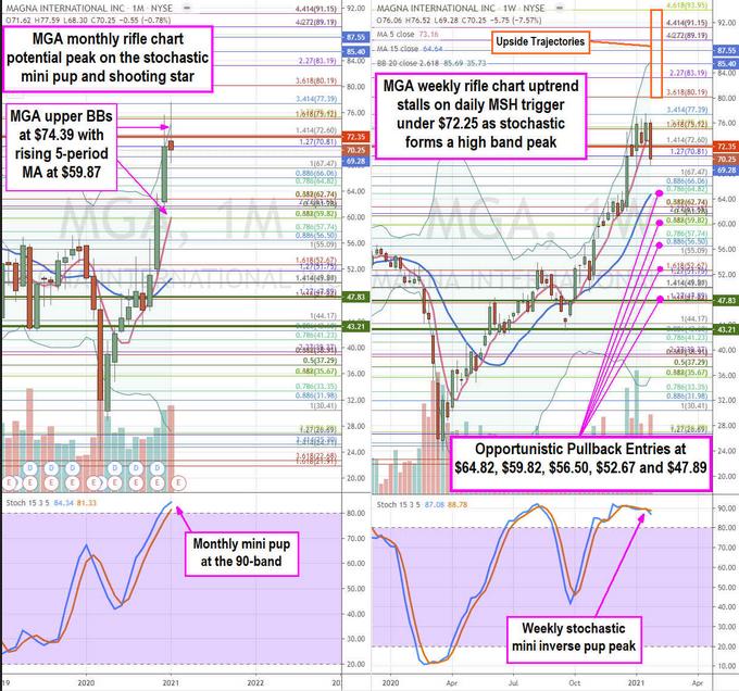 Magna International Stock Chart