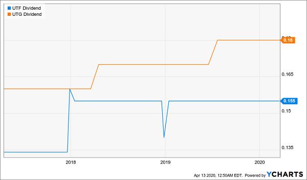 UTF-UTG Dividend Chart