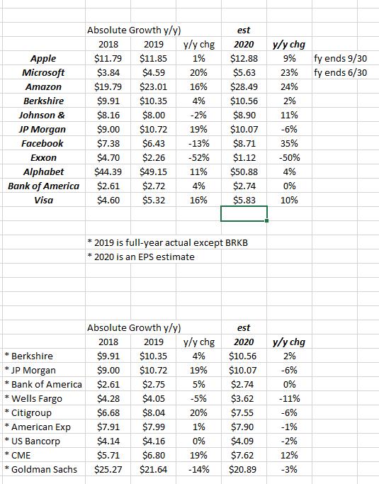 Top 10 S & P 500 Market Cap Wts