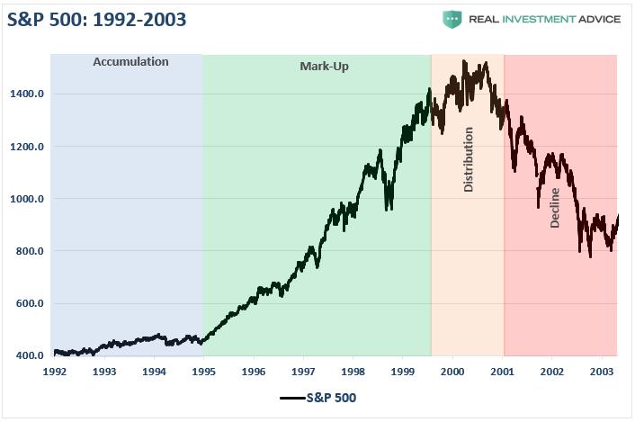 Understanding Market Cycles | Investing.com