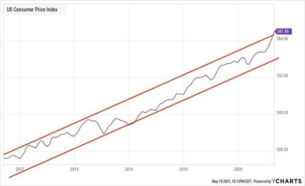 CPI Rangebound Decade