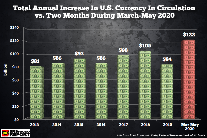 Total Annual Increase US Currency In Circulation