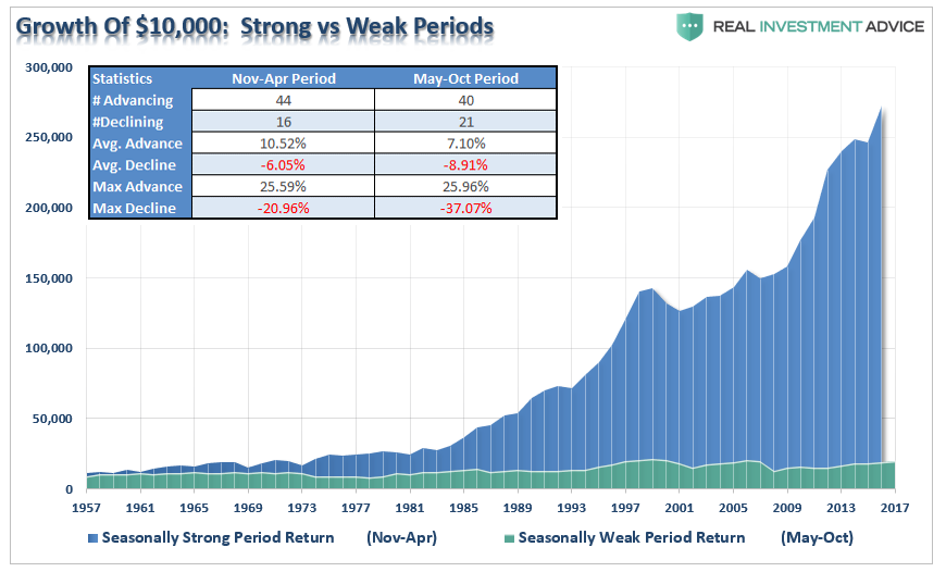 Growth Of $10,000: Strong vs Weak Periods
