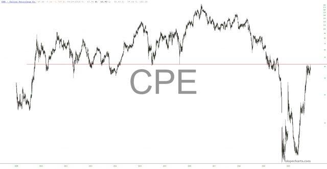 CPE Chart