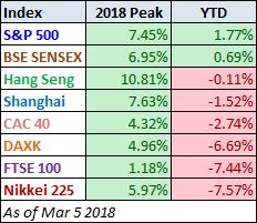 Global Stock Performance