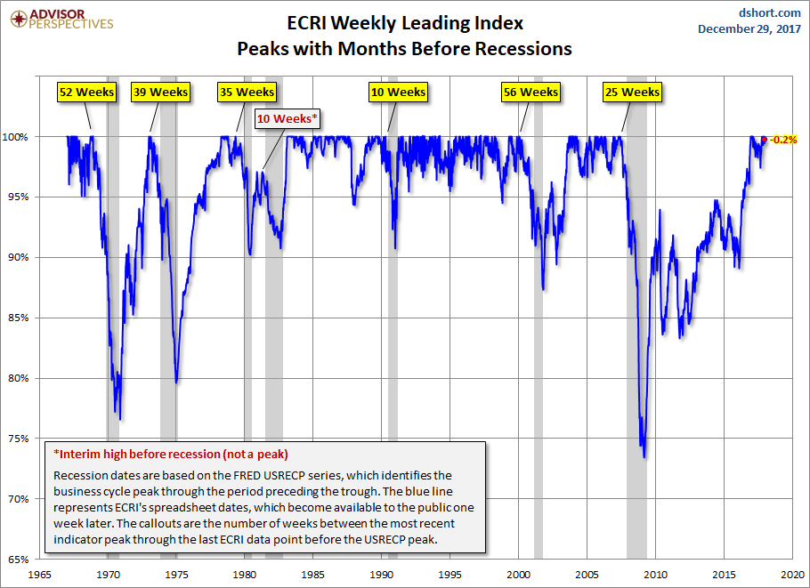 WLI Peaks With Months Before Recessions