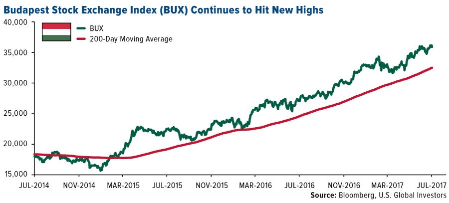 Budapest Stock Exchange Index
