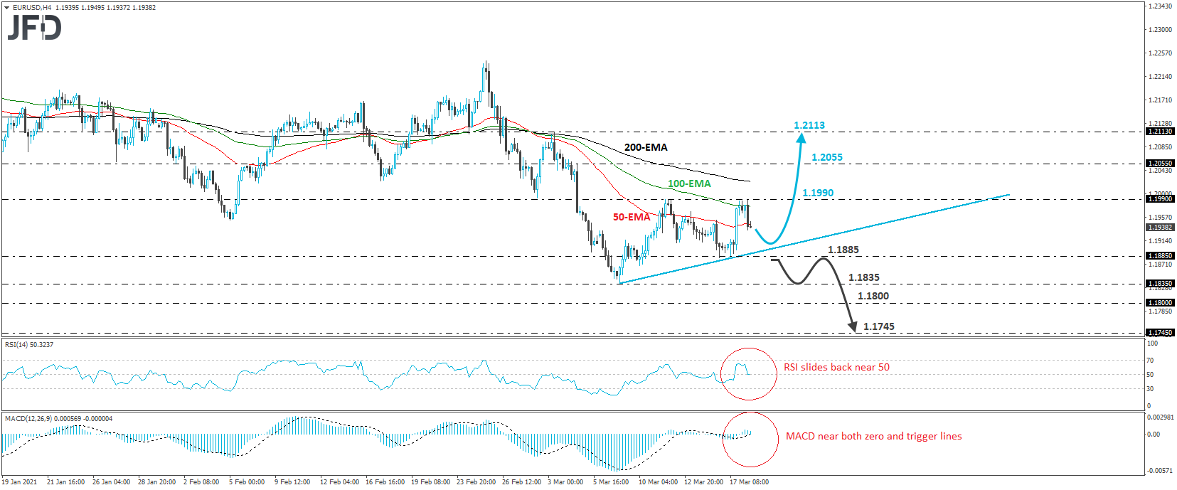 Will EUR/USD Rebound Soon? | Investing.com
