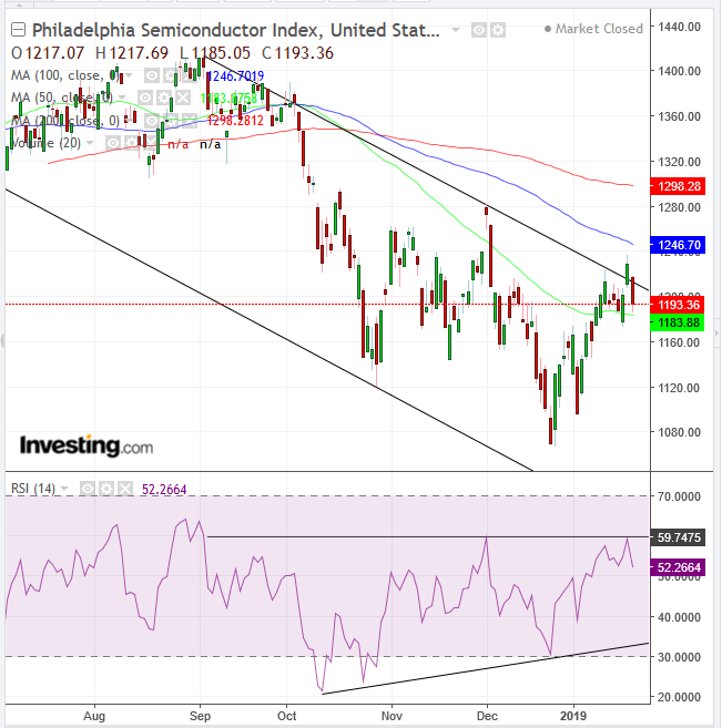 Philadelphia Semiconductor Index Daily Chart