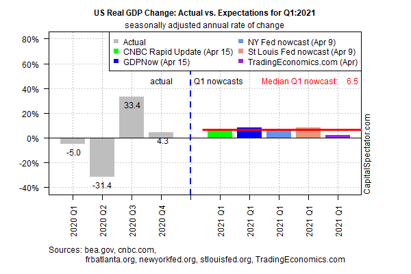 US Real GDP Change - Actual Vs Expectation For Q1