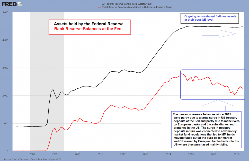 Fed Assets and Bank Reserve Balance At Fed