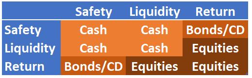 Safety/Liquidity/Return Matrix