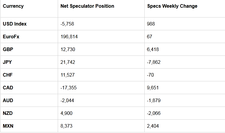 Table Of Large Speculator Levels & Weekly Changes