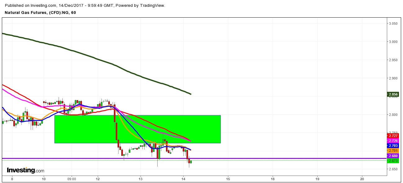 Natural Gas Futures Price 1 Hr. Chart