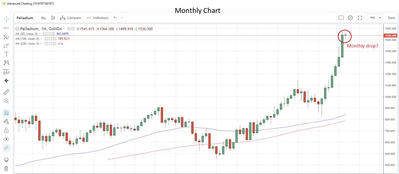 Palladium Monthly Chart