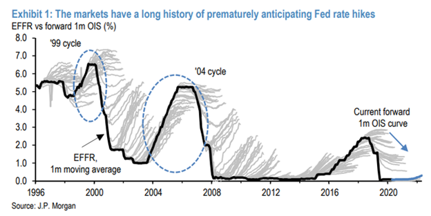 Fed Rate Hike Expectations