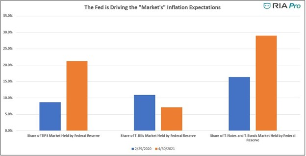 Fed Driving Inflation Expectations