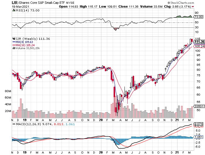 IJR Weekly Chart