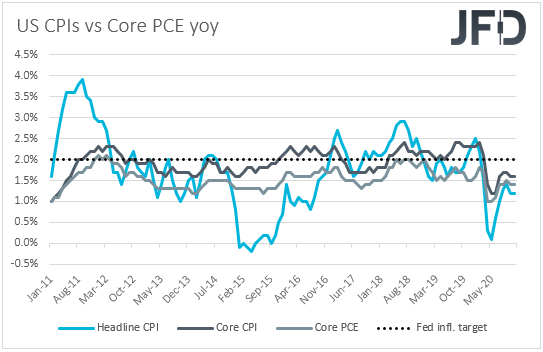 US CPIs vs Core PCE