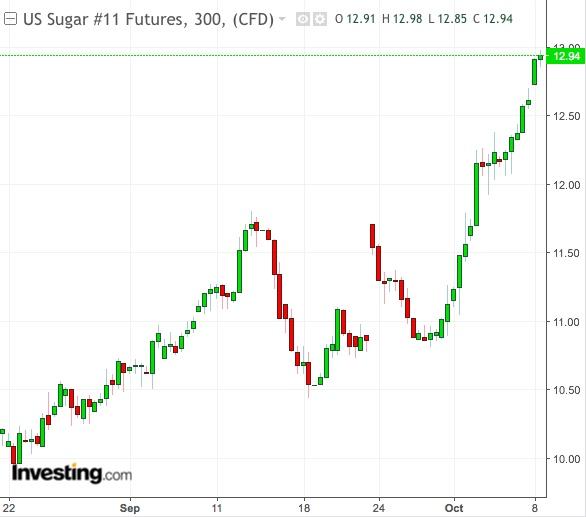Sugar 300-Min Chart