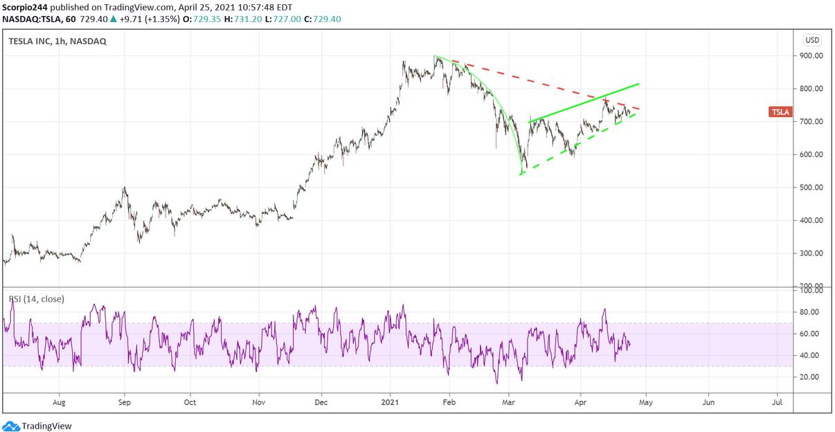 Tesla Inc 1-Hr Chart
