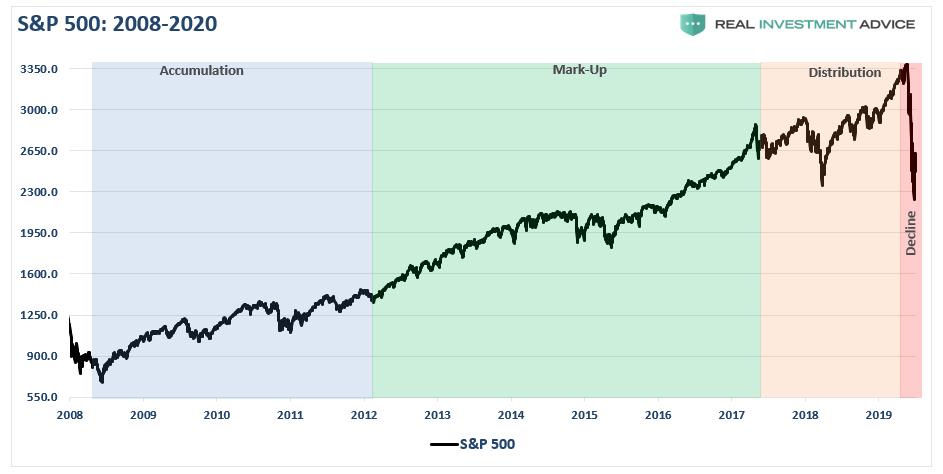 SP500 2009-Present MarketCycle
