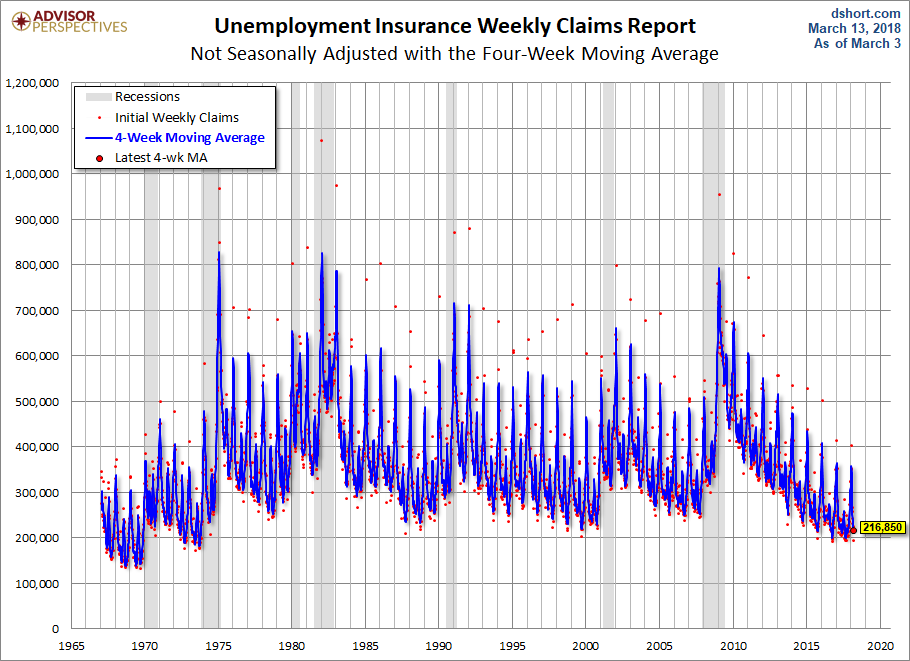 Unemployment Insurance Weekly Claims