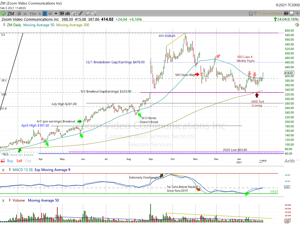 Zoom Video Communication Daily Chart.