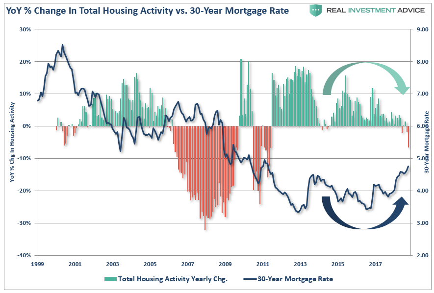 Total Housing Activity vs. 30-Year Mortgage Rate