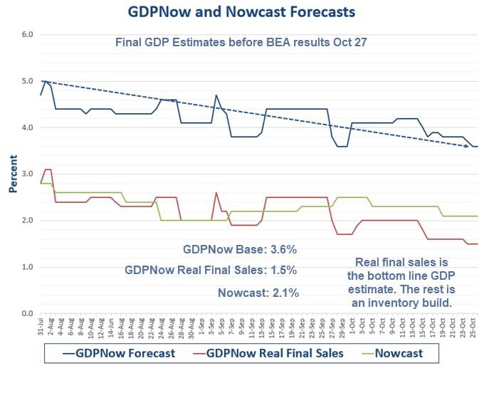 GDPNow And Nowcast Forecast