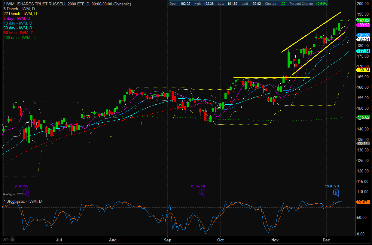Russell 2000 Daily Chart.
