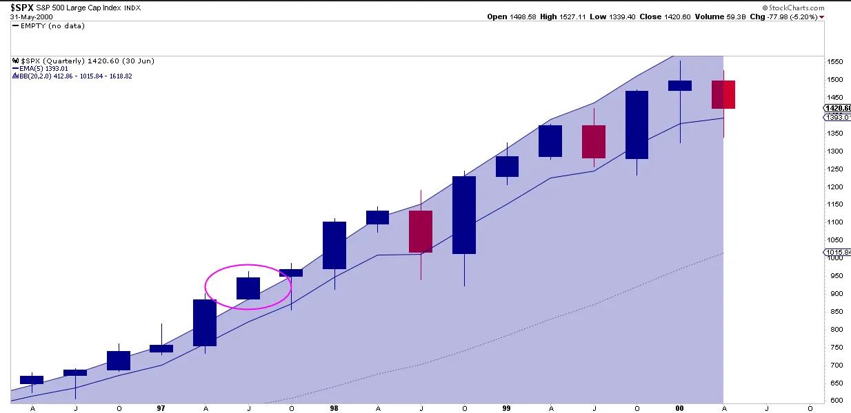 SPX Quarterly Chart