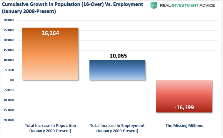 Cumulative Growth In Population