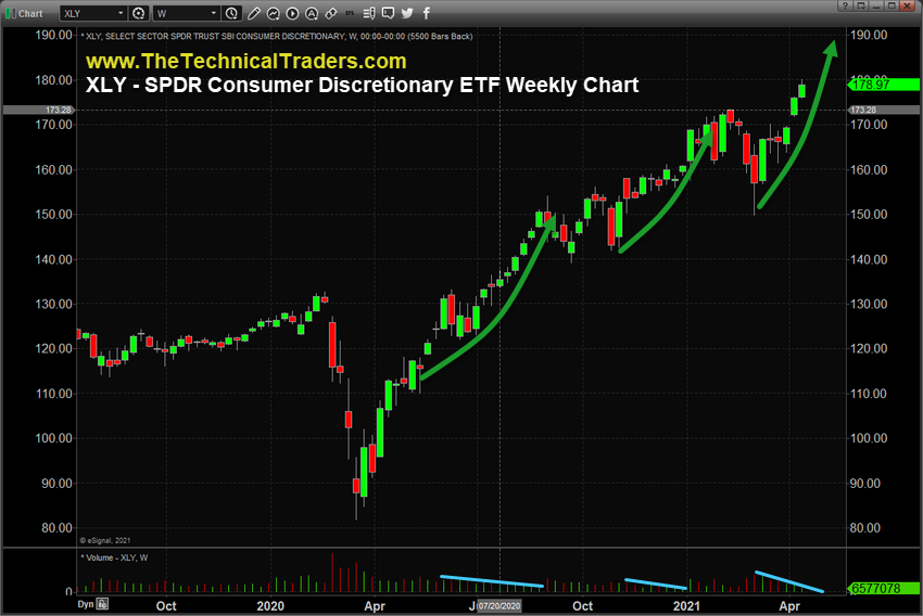 Weekly XLY Chart.