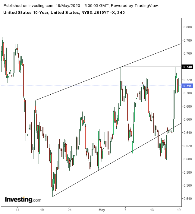 UST 10Y 4-Hour Chart