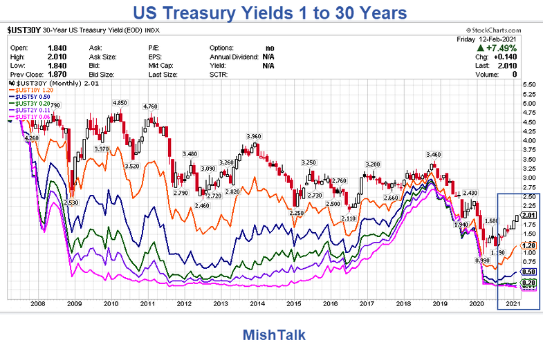 US Treasury Yields 1 To 30 Years Chart