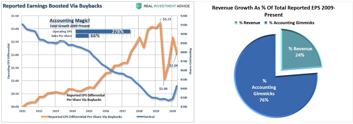 ارتفاع الأرباح بسبب عمليات إعادة شراء الأسهم
