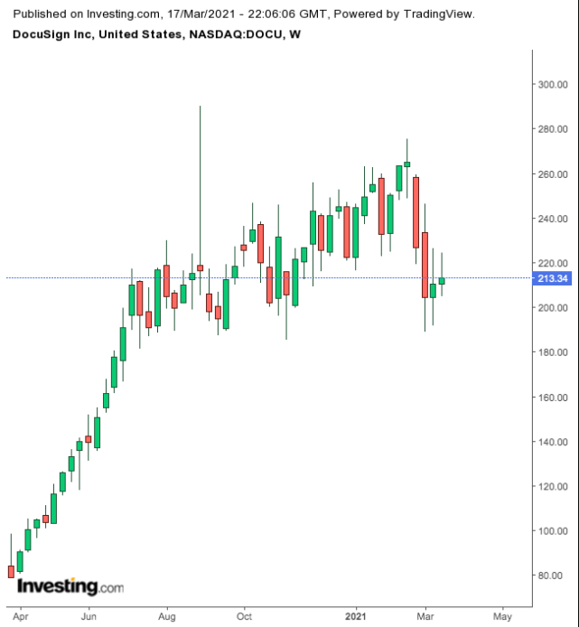 DocuSign Weekly Chart.