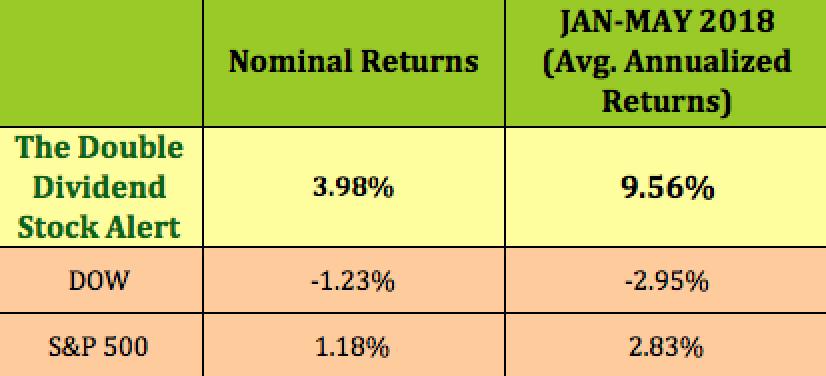 Nominal Returns