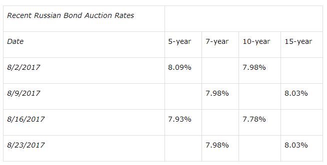 Recent Russian Bond Auction Rates