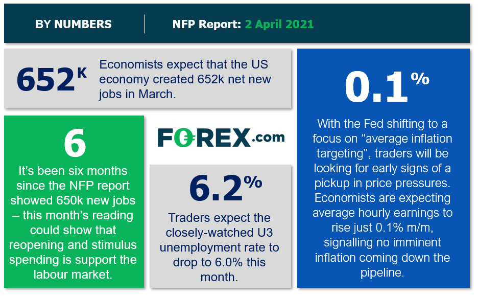 Great Expectations For A Good Friday Jobs Report
