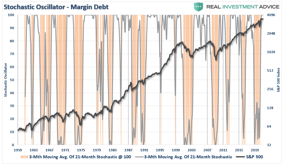 Margin Debt - Stochastic Oscillator - S&P 500