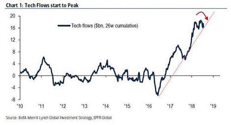 Tech Flows Start To Peak