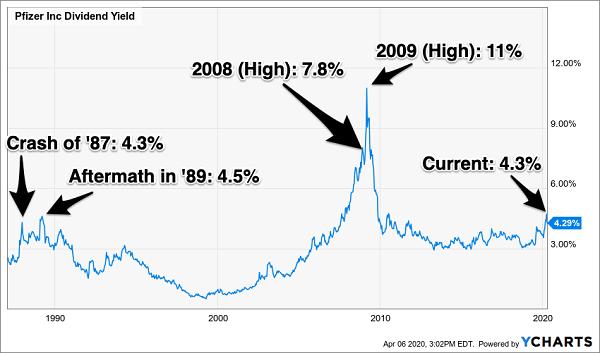 Pfizer Inc Yield Chart