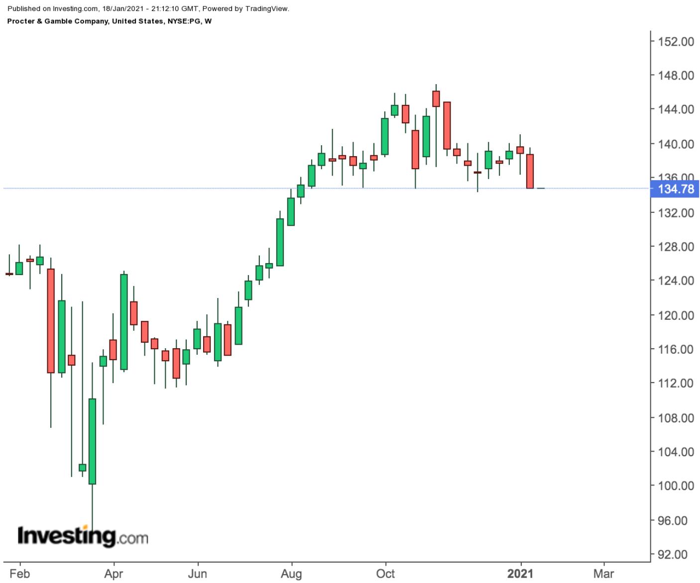 Procter & Gamble Weekly Chart.