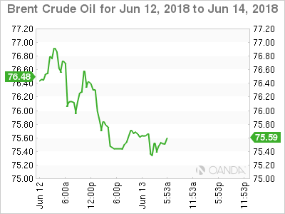 Brent Crude for June 13, 2018