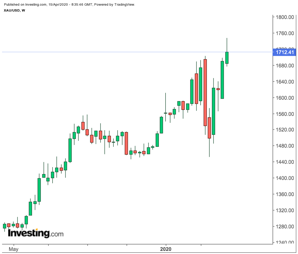 XAU/USD Weekly Price Chart
