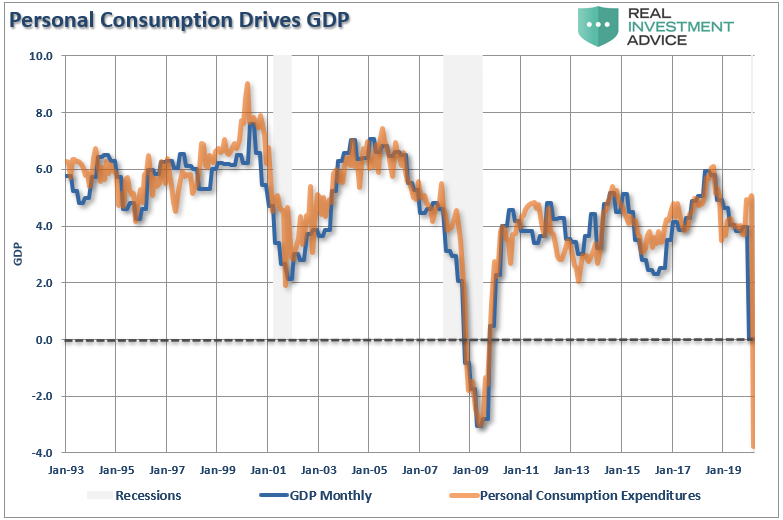 PCE Drives GDP
