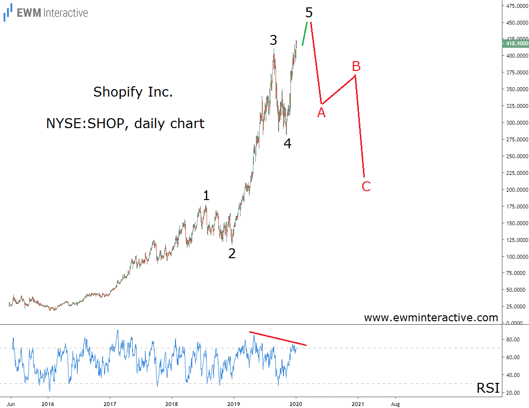 Shopify Overvaluation Means Stock Will Fall When Optimism Runs ...